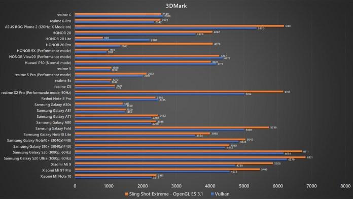 <em>realme</em> 6 3DMark benchmark