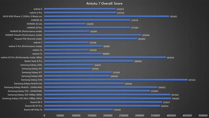 <em>realme</em> 6 Antutu 7 benchmark