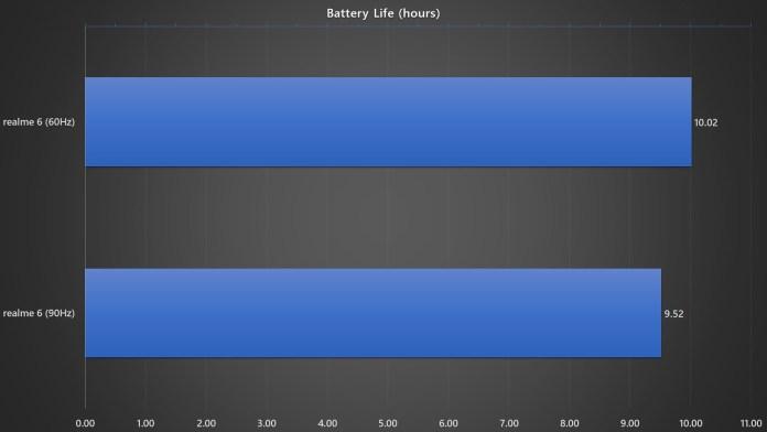 <em>realme</em> 6 battery life benchmark with different refresh rates