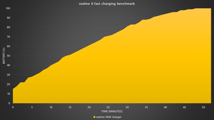 <em>realme</em> 6 fast charging benchmark