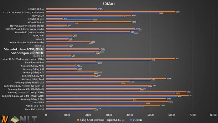 HONOR 9X Pro 3DMark benchmark