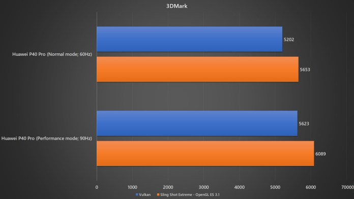Huawei P40 Pro normal mode vs performance mode 3DMark benchmark