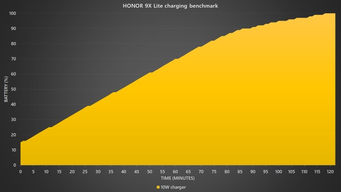 HONOR 9X Lite charger