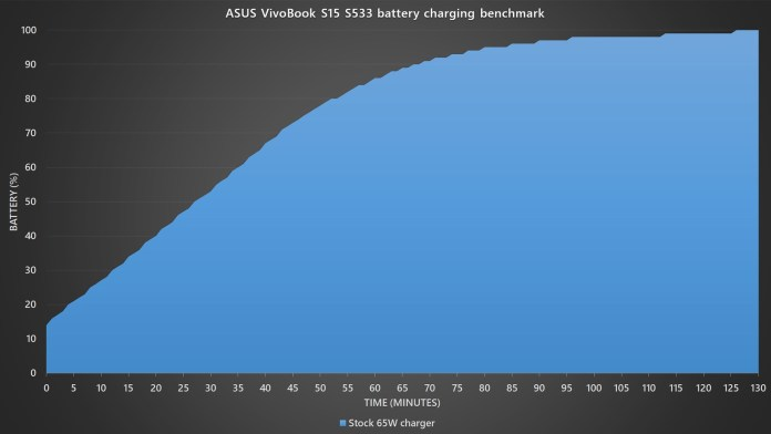 ASUS VivoBook S15 S533 battery charging benchmark