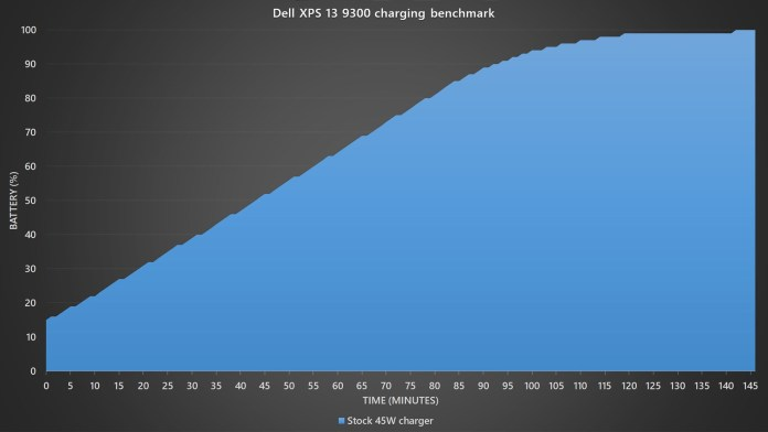 Dell XPS 13 9300 battery charging benchmark