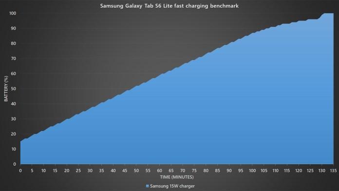 Samsung Galaxy Tab S6 Lite battery charging graph benchmark