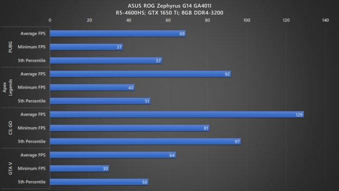ASUS ROG Zephyrus G14 gaming benchmark