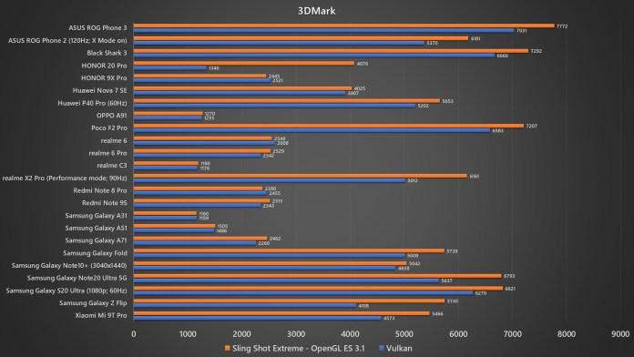 ASUS ROG Phone 3 3DMark benchmark