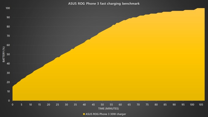 ASUS ROG Phone 3 fast charging benchmark