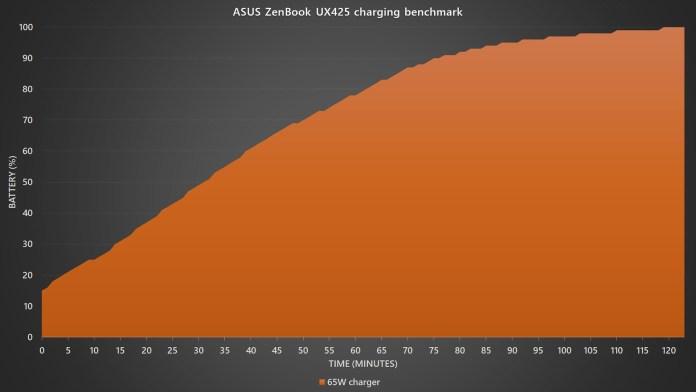 ASUS ZenBook 14 UX425 charging speed