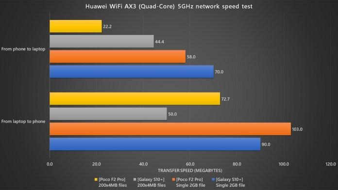 Huawei WiFi AX3 Pro 5GHz speed test