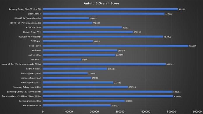 Samsung Galaxy Note20 Ultra 5G Antutu 8 benchmark