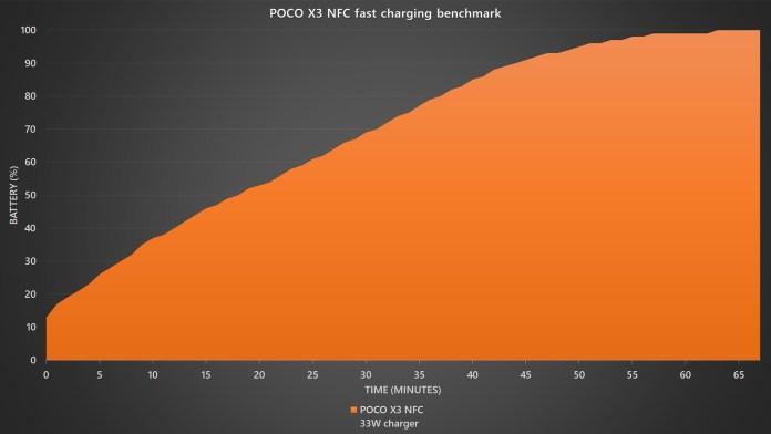 POCO X3 NFC fast charging benchmark