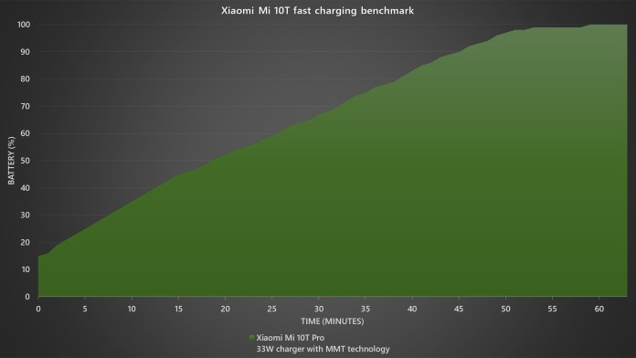 Xiaomi Mi 10T Pro fast charging benchmark