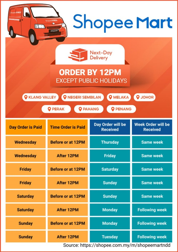 Shopee Mart next-day delivery