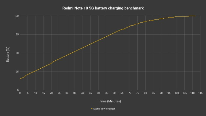 Redmi Note 10 5G charging