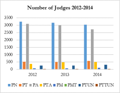 Number of Judges