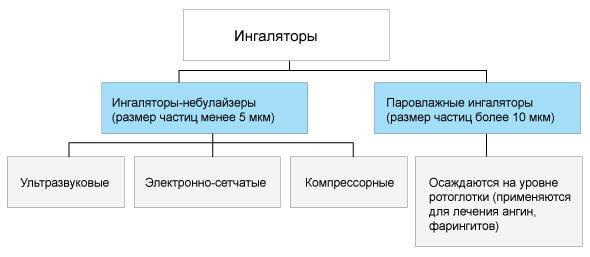 Типы ингаляторов - схема