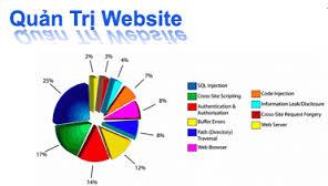 Dịch vụ quản trị website tại Bắc Kạn
