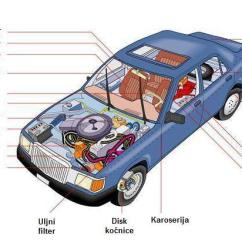 Alternator Internal Wiring Diagram Table Setting Formal Dinner Nastanak Automobila