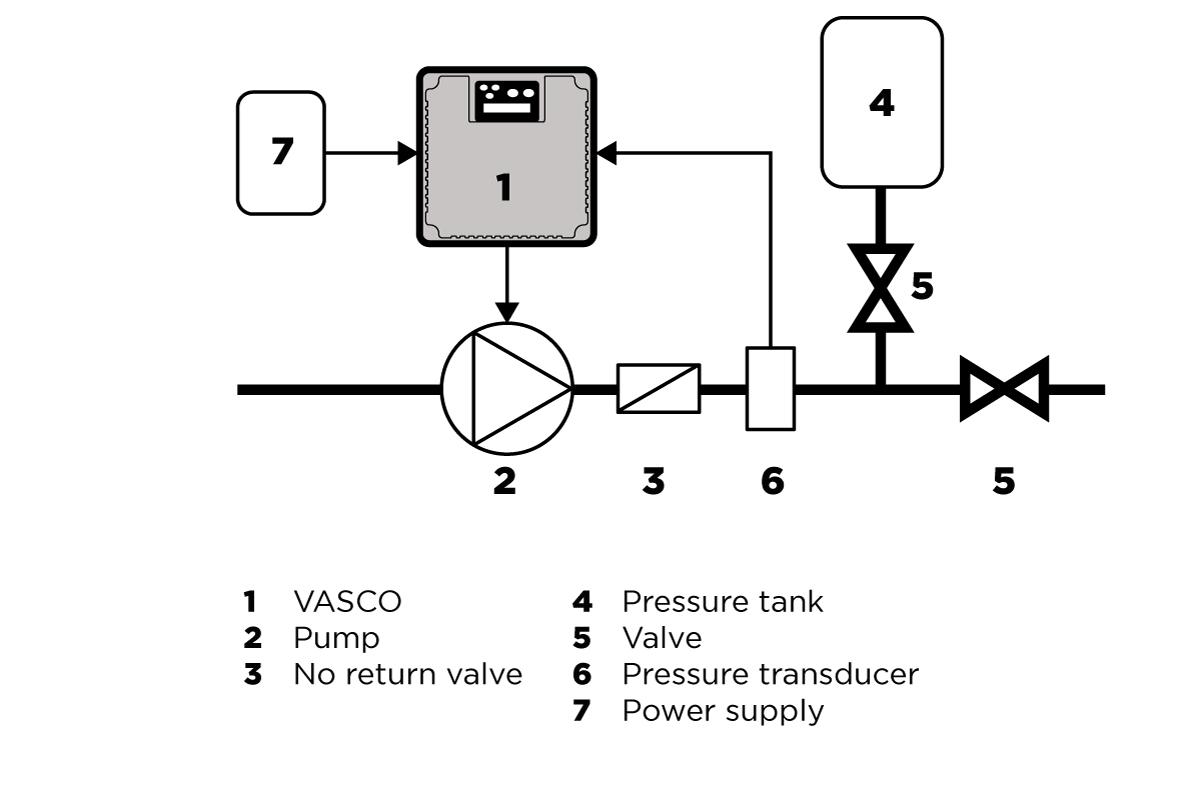 Vasco Variable Speed Controller For Pumps Nastec