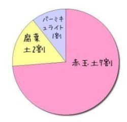 yasai-yodo