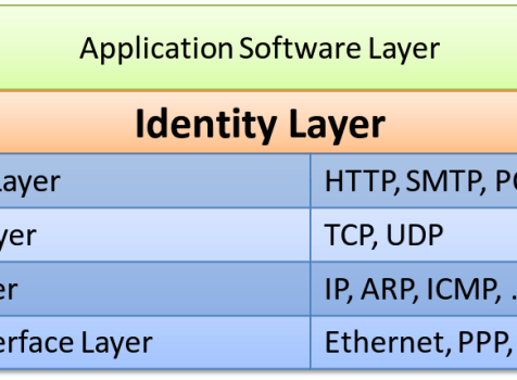 OpenID Connect is here! – An Identity Layer on the internet