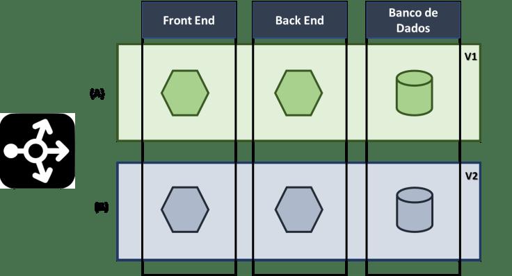 Blue Green Deployment Microsserviços Dicas de TI arquitetura de software Estrategias de deploy Ambiente Blue Green Estrategias de implantação inovação tecnologia