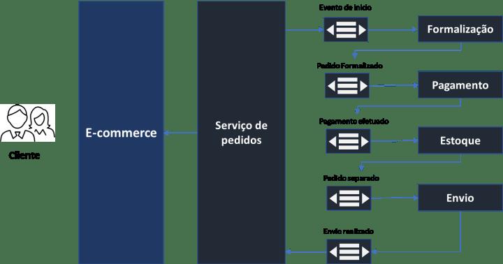 SAGA Pattern  Arquitetura de Software  Liderança   Tecnologia   Inovação   Natan