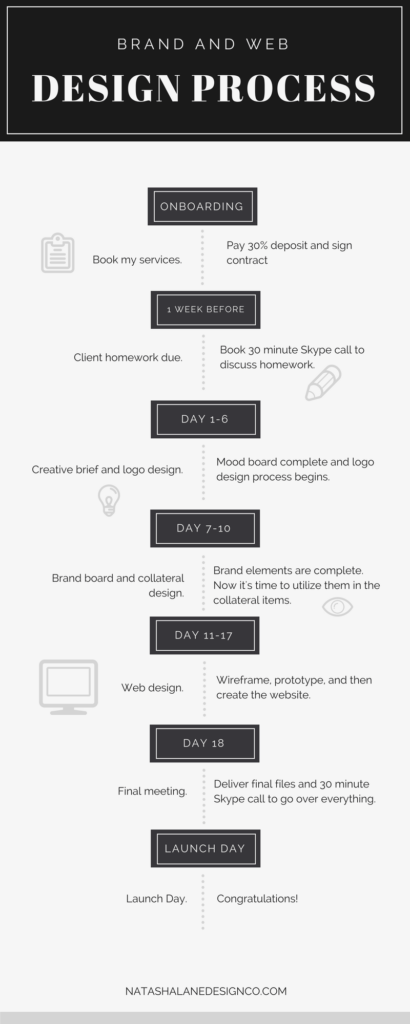 Brand x web design process infographic