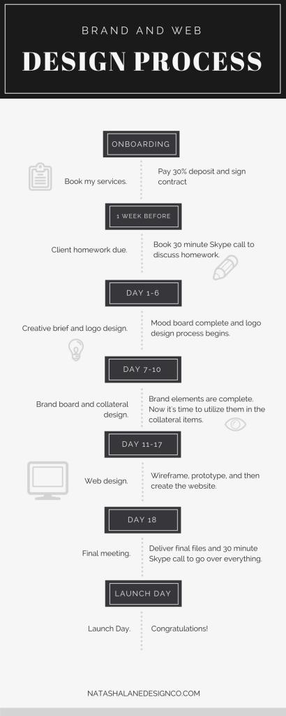 Brand x web design process infographic