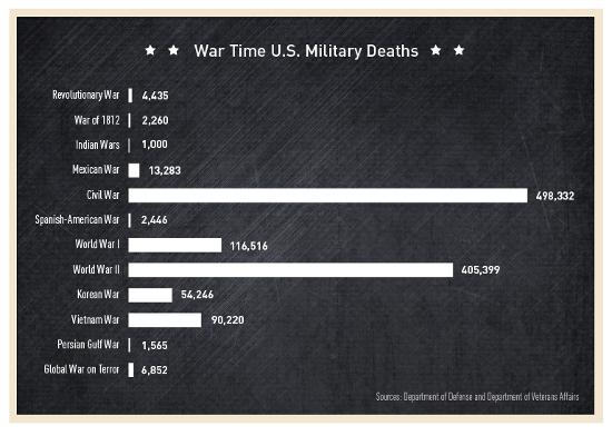 01-military-deaths