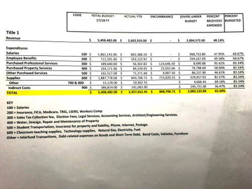 School Board MayBudgetReport 2018 (2)