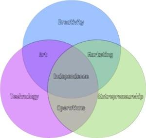 Venn Diagram of independence