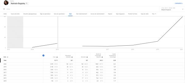 graphique montrant le nombre d'abonnés croissant au fil des ans