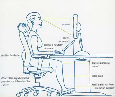 schéma indiquant la bonne position à prendre devant un ordinateur