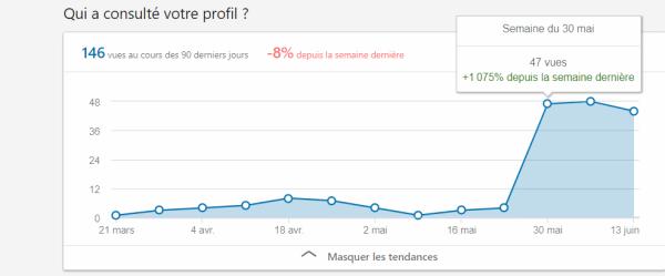 graphique montrant l'évolution des vues de mon profil