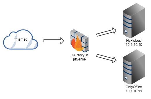 HAProxy in pfSense as a Reverse Proxy - Next Project