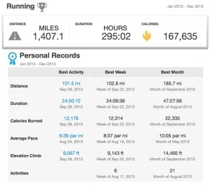 Personal-Running-achievements-2013