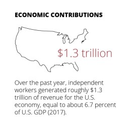 independent workers economic contribution