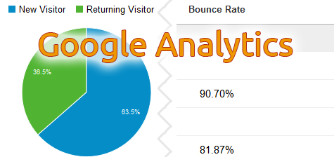 Google Analytics Skewed Results