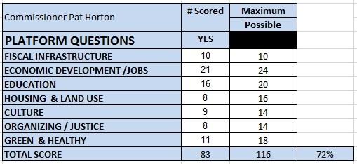 Horton Scores 2