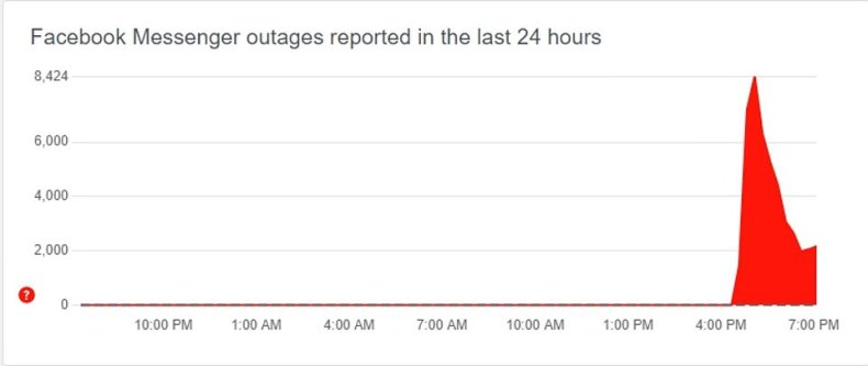 Facebook Messenger's outage was also reported on DownDetector at a similar time this afternoon