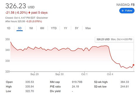 Facebook shares are down by more than 6 percent from last week as a result of the outage on Monday