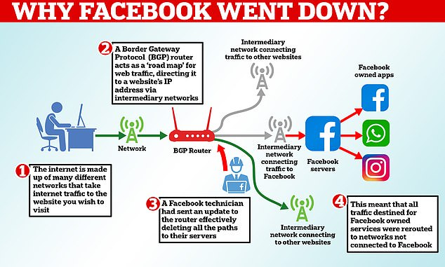 Facebook, Instagram and WhatsApp were all brought down for almost seven hours yesterday in a massive global outage.The US tech giant said the problem was caused by a faulty update that was sent to its core servers, which effectively disconnected them from the internet