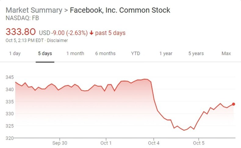 Facebook shares plunged on Monday but recovered some of the losses on Tuesday