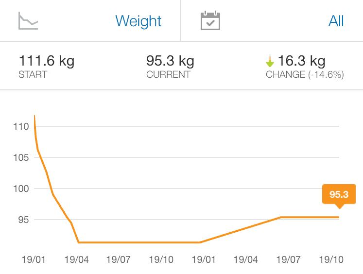 My Fitness Pal progress Wayne Morgan