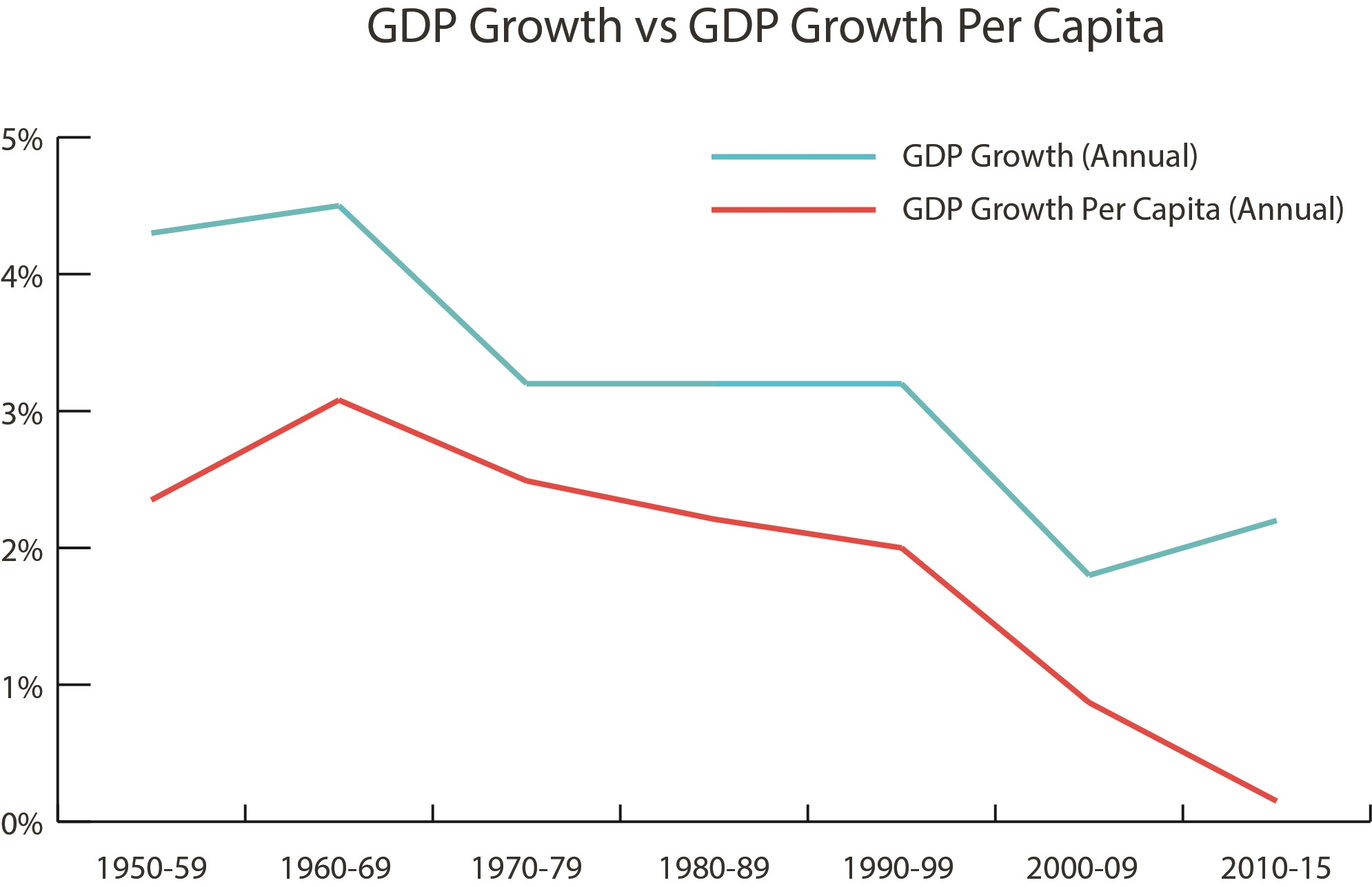 GDP growth chart