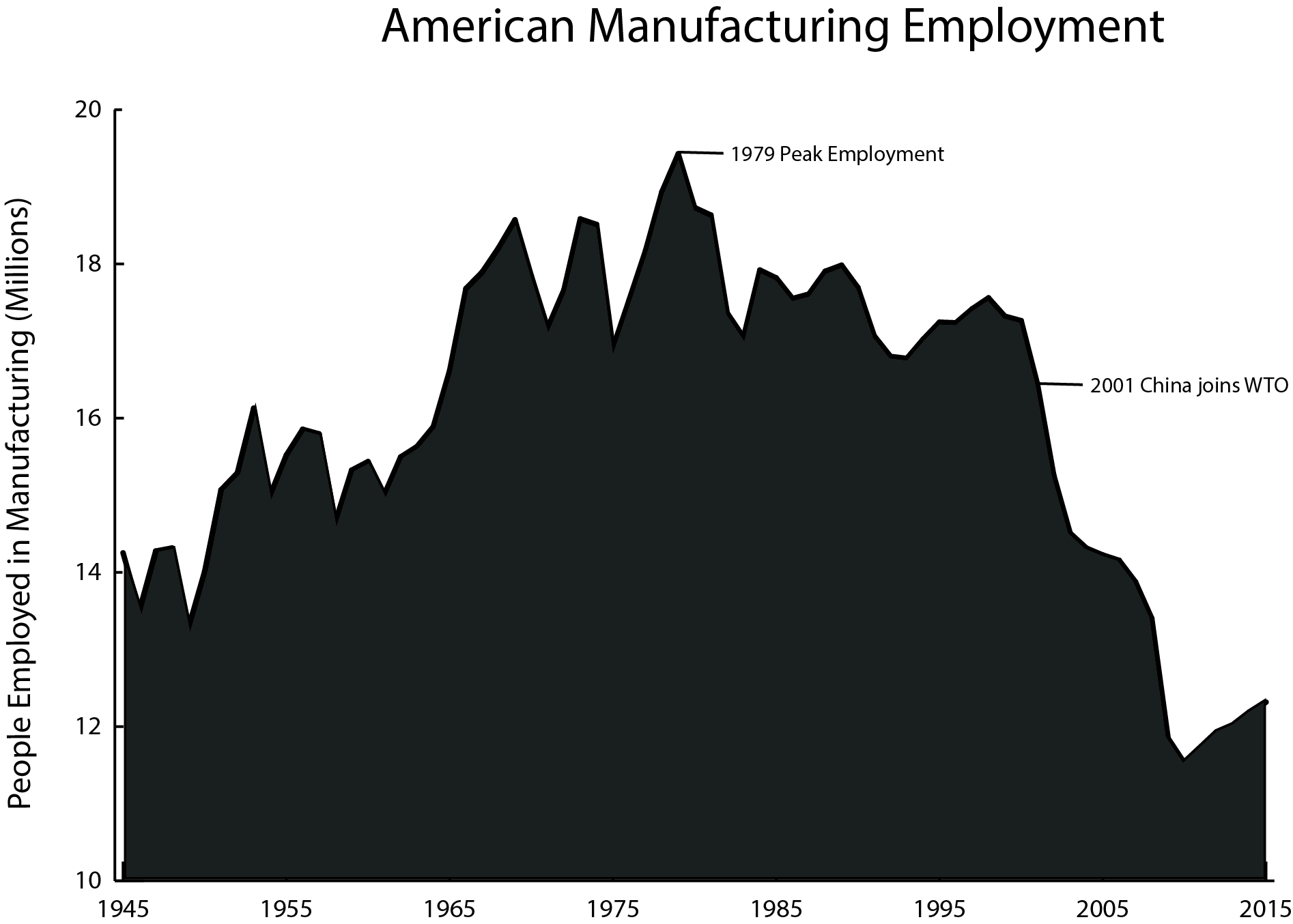 US manufacturing employment chart