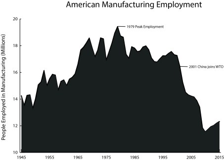 US manufacturing employment numbers